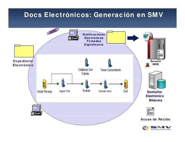 Docs Electrónicos: Generación en SMV Notificaciones Electrónicas Firmadas DigitalmenteDigitalmente ExpedienteExpediente El...