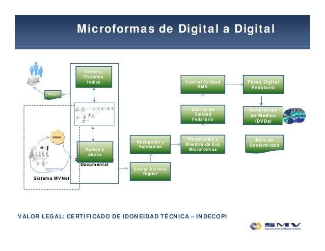 Microformas de Digital a Digital Verifica, EscaneaEscanea Indiza Cargo Control de Control Calidad SMV Firma Digital Fedata...