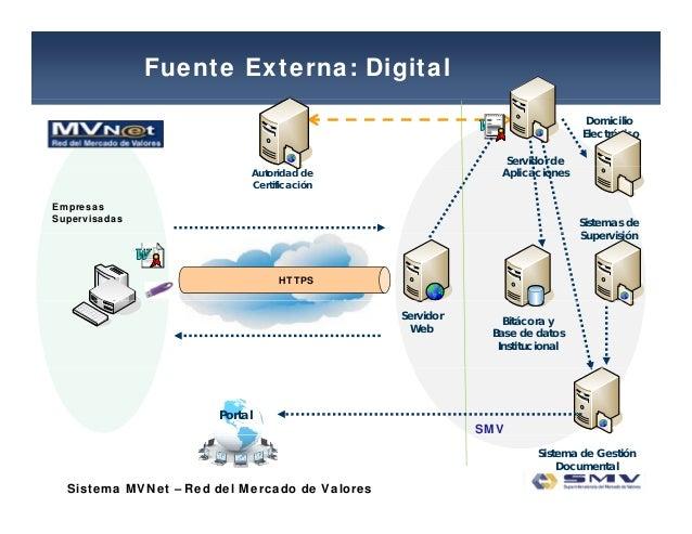 Fuente Externa: Digital Domicilio Electrónico Servidor de Autoridad de Certificación Aplicaciones Sistemas de S i ió Empre...