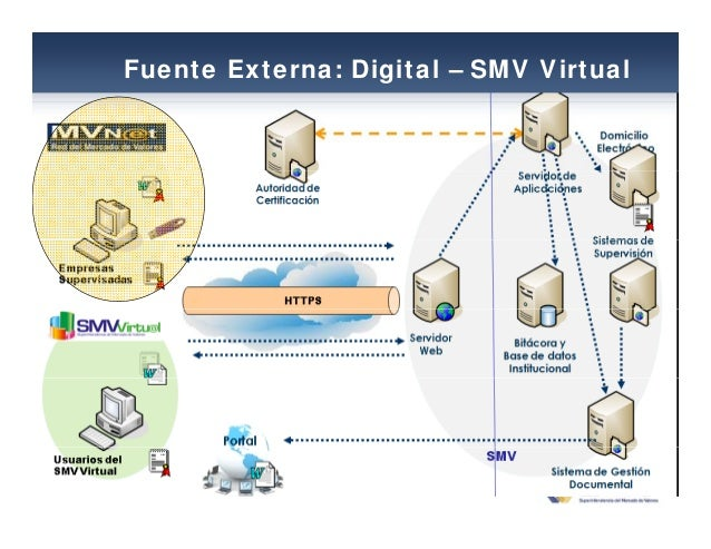 Fuente Externa: Digital – SMV Virtual
