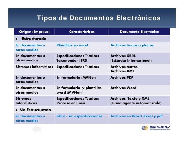 Tipos de Documentos Electrónicos Origen (Empresa) Características Documento Electrónico 1. Estructurado E d Pl ill l A hi ...