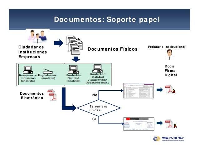Documentos: Soporte papel D t Fí iCiudadanos Fedatario Institucional Documentos FísicosCiudadanos Instituciones Empresas D...