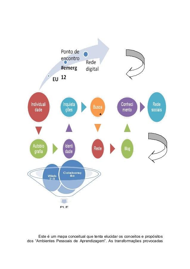 """Este é um mapa conceitual que tenta elucidar os conceitos e propósitosdos """"Ambientes Pessoais de Aprendizagem"""". As transfo..."""