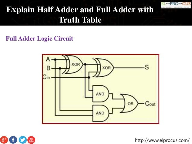 Full Adder Truth Table And Circuit Diagram | Explain Half Adder And Full Adder With Truth Table