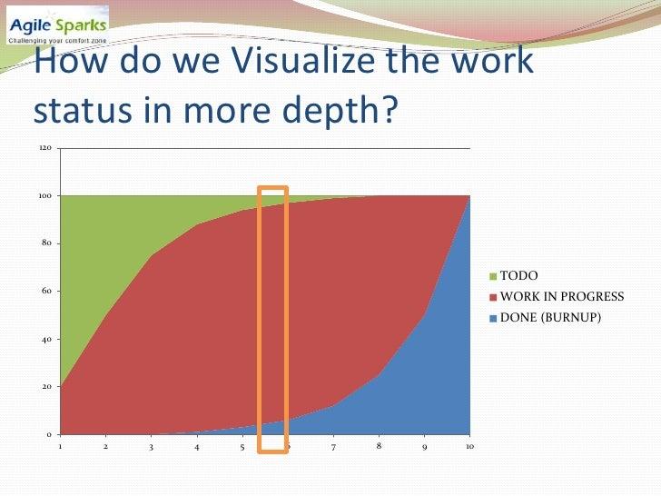 Explaining cumulative flow diagrams cfd3688 ccuart Choice Image