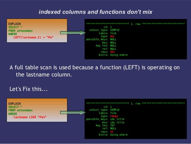 indexed columns and functions dont mixA full table scan is used because a function (LEFT) is operating onthe lastname colu...