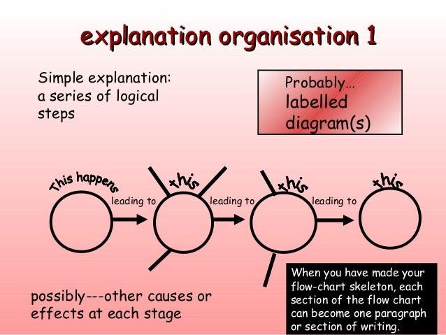 Explanation 4 explanation oorrggaanniissaattiioonn 11 simple ccuart Choice Image