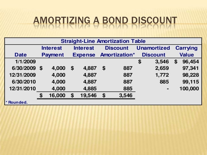 bond discount amortization calculator