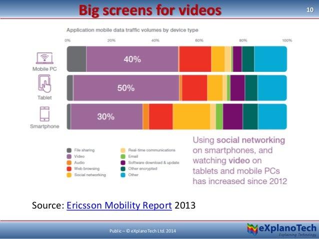 Big screens for videos 10 Public – © eXplanoTech Ltd. 2014 Source: Ericsson Mobility Report 2013