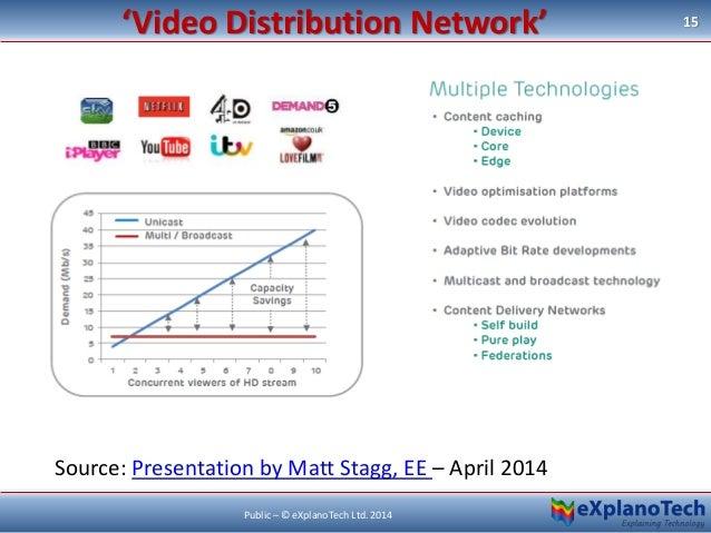 'Video Distribution Network' 15 Public – © eXplanoTech Ltd. 2014 Source: Presentation by Matt Stagg, EE – April 2014