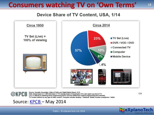 Consumers watching TV on 'Own Terms' 19 Public – © eXplanoTech Ltd. 2014 Source: KPCB – May 2014