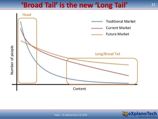 21 Public – © eXplanoTech Ltd. 2014 'Broad Tail' is the new 'Long Tail' Traditional Market Current Market Future Market Nu...