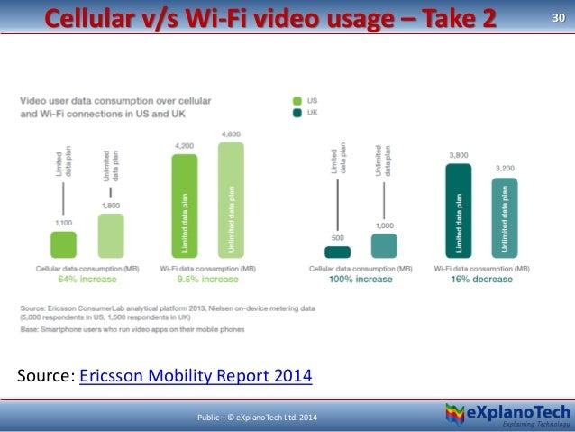 Cellular v/s Wi-Fi video usage – Take 2 30 Public – © eXplanoTech Ltd. 2014 Source: Ericsson Mobility Report 2014