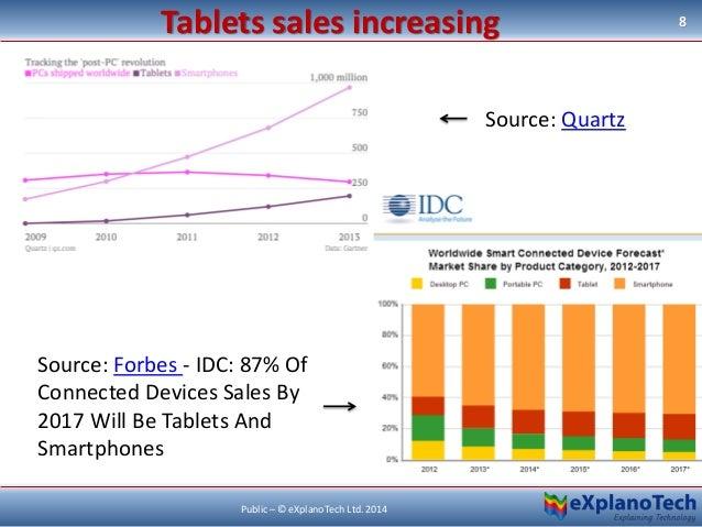 Tablets sales increasing 8 Public – © eXplanoTech Ltd. 2014 Source: Quartz Source: Forbes - IDC: 87% Of Connected Devices ...