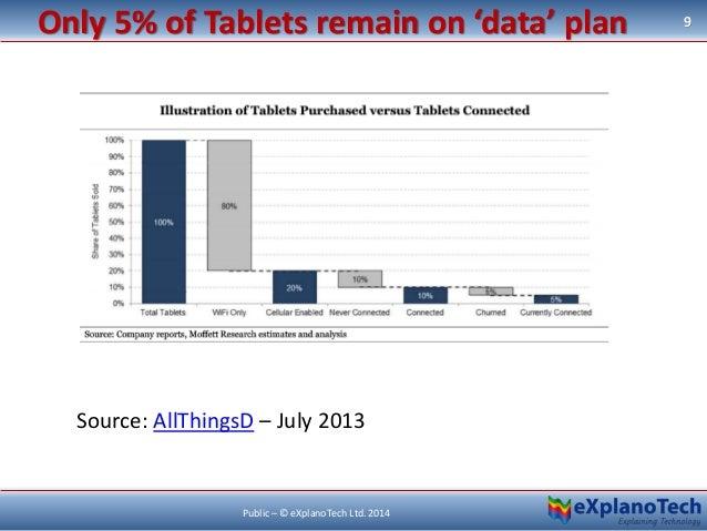 Only 5% of Tablets remain on 'data' plan 9 Public – © eXplanoTech Ltd. 2014 Source: AllThingsD – July 2013