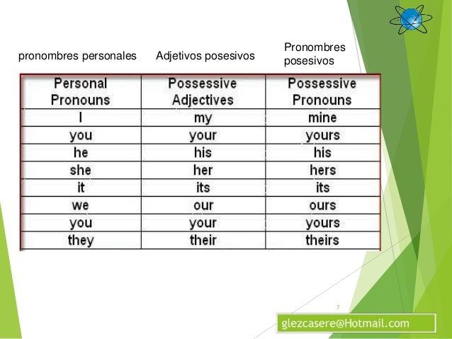 Resultado de imagen de PRONOMBRES PERSONALES Y ADJETIVOS Y PRONOMBRES POSESIVOS EN INGLÉS