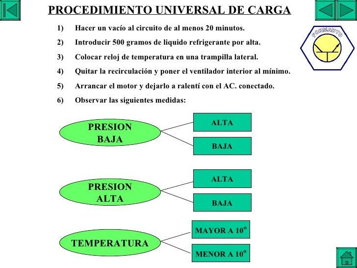 EXPLICACION DE LA CARGA PROCEDIMIENTO UNIVERSAL DE CARGA <ul><li>Hacer un vacío al circuito de al menos 20 minutos. </li><...