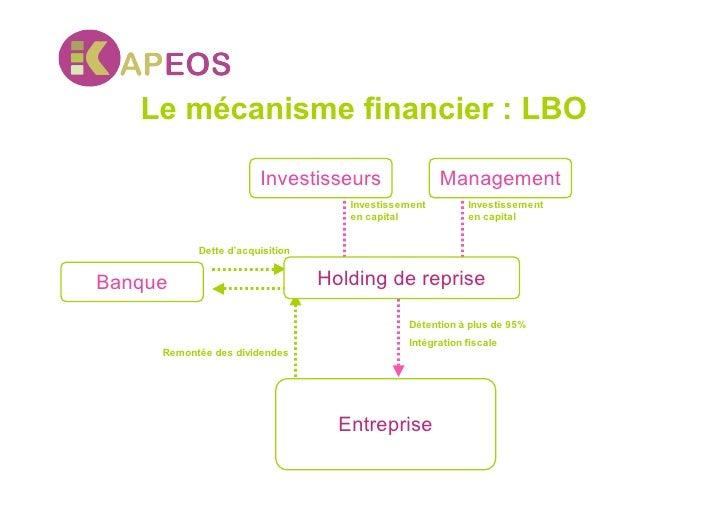 Le mécanisme financier : LBO                         Investisseurs                 Management                             ...