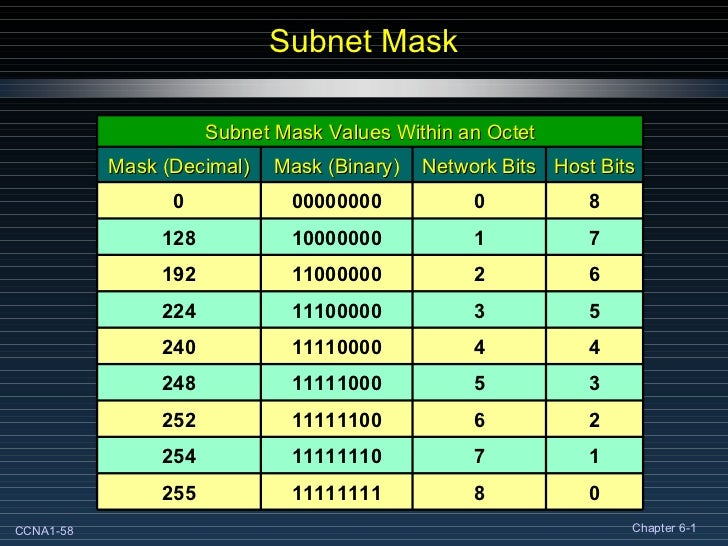 relationship between ip address and subnet mask