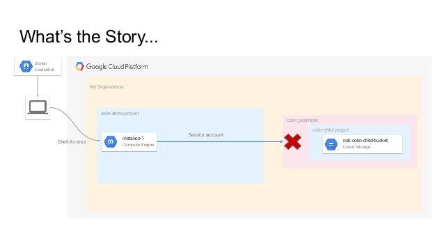 Exploiting IAM in the google cloud platform - dani_goland_mohsan_farid Slide 3