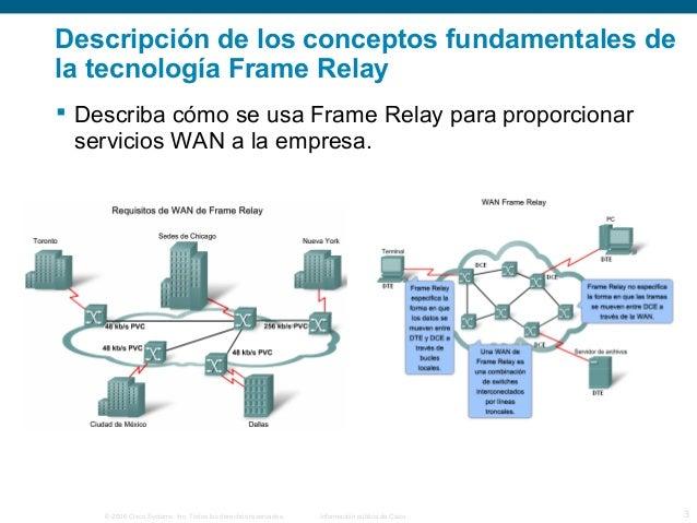 Descripción de los conceptos fundamentales de  la tecnología Frame Relay   Describa cómo se usa Frame Relay para proporci...