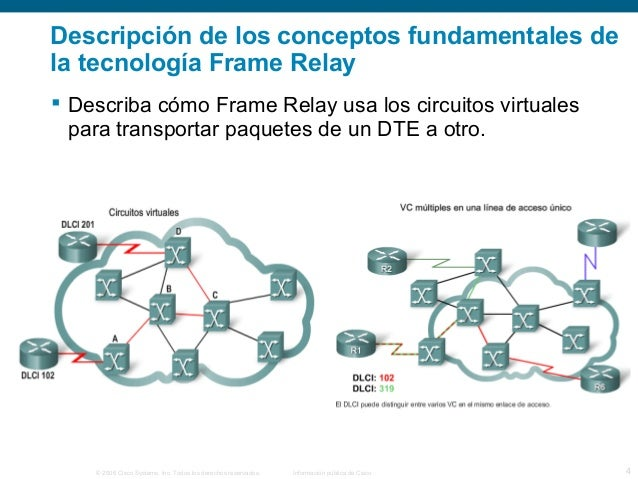 Descripción de los conceptos fundamentales de  la tecnología Frame Relay   Describa cómo Frame Relay usa los circuitos vi...