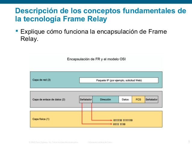 Descripción de los conceptos fundamentales de  la tecnología Frame Relay   Explique cómo funciona la encapsulación de Fra...