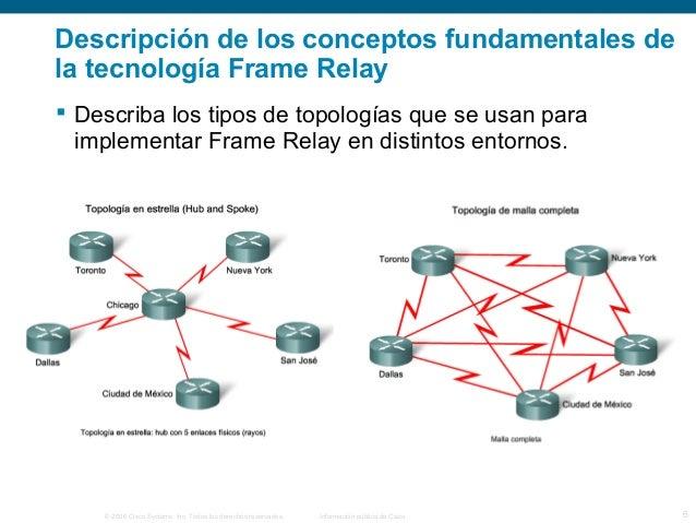 Descripción de los conceptos fundamentales de  la tecnología Frame Relay   Describa los tipos de topologías que se usan p...