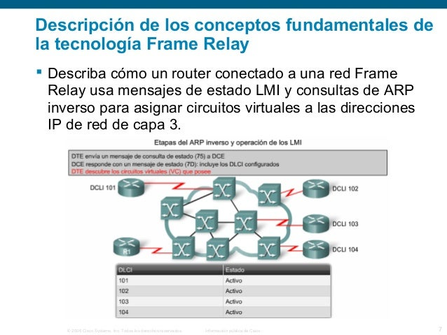 Descripción de los conceptos fundamentales de  la tecnología Frame Relay   Describa cómo un router conectado a una red Fr...