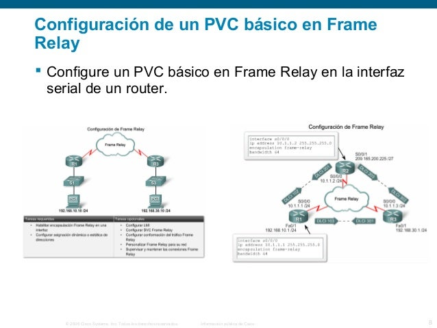 Configuración de un PVC básico en Frame  Relay   Configure un PVC básico en Frame Relay en la interfaz  serial de un rout...