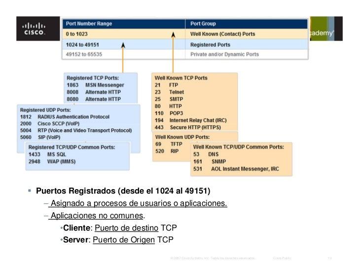 common port assignments Certification training: a+ common port numbers ftp port 21 ssh port 22 smtp port 25 http port 80 pop3 port 110.