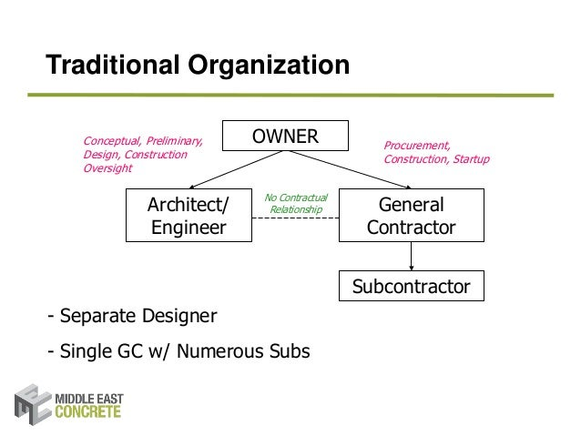General Construction Diagram. Exploration Of Risks And Risk Management In Construction Project Deli Rh Slideshare Terms With Diagrams House Structure Diagram. Wiring. General Construction Diagram At Scoala.co