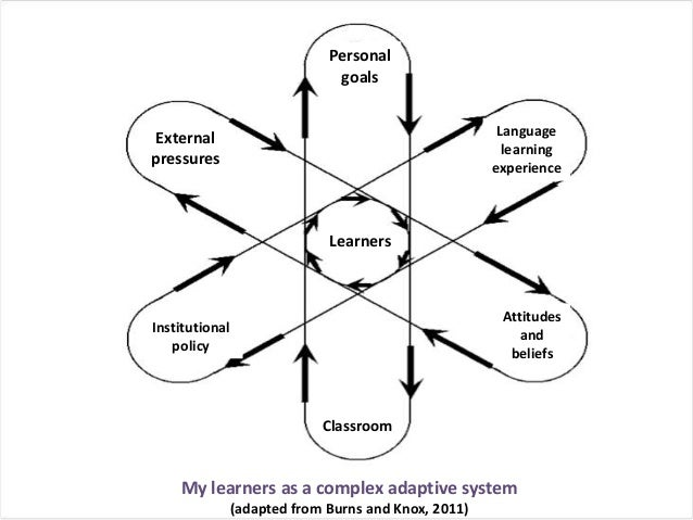Exploratory practice, complexity and elt