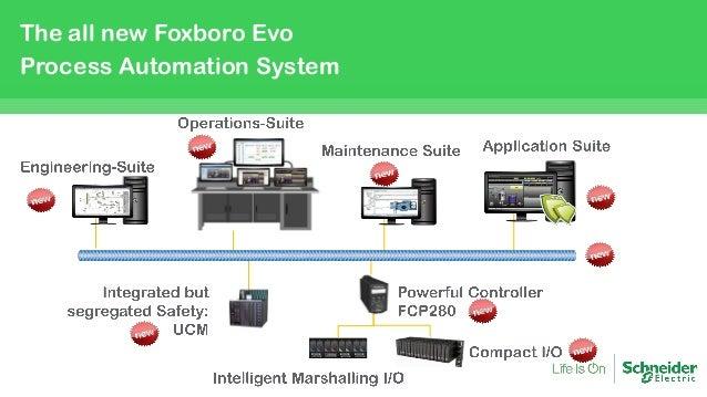 Foxboro Evo Dcs ή Explore Innovation ή