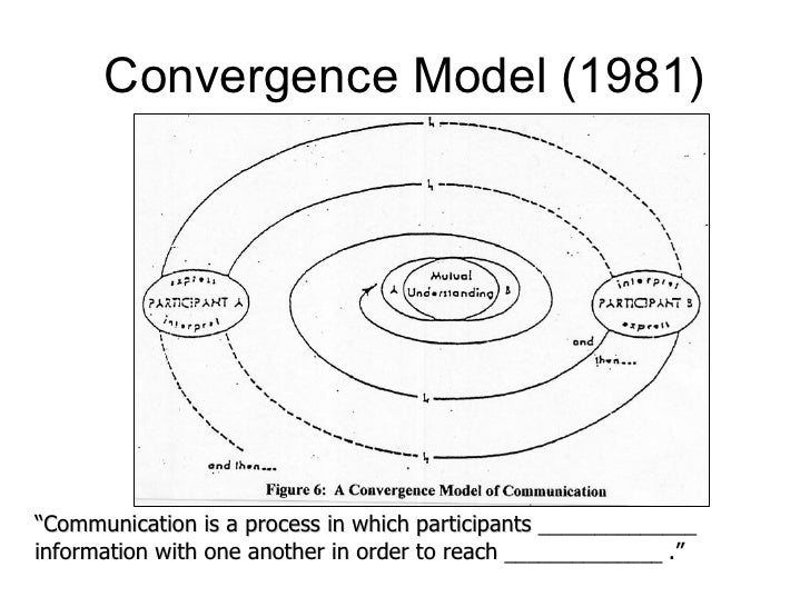 Westley and MacLean's Model