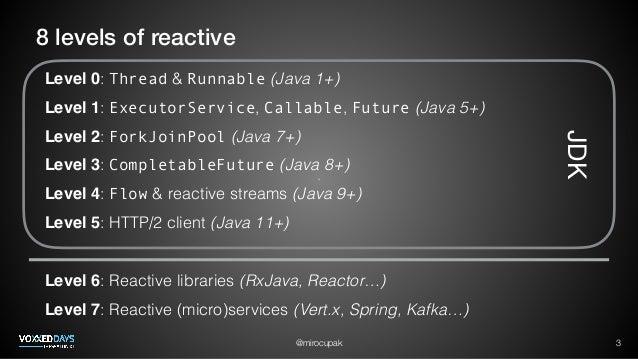 Reactive programming in Java