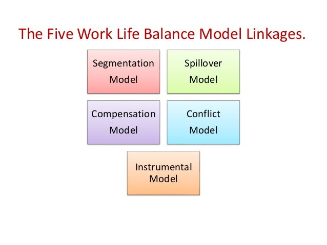 exploring hr and middle managers perception of work life balance in  limitations recommendations outline 3 segmentation model spillover model compensation model conflict model instrumental model the five work life balance
