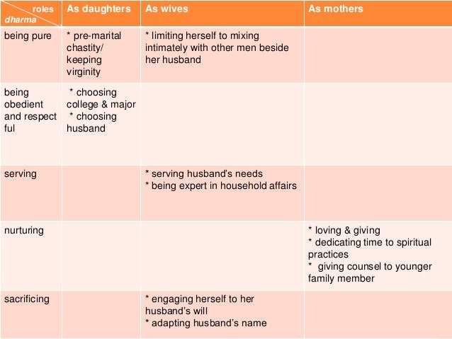 roles dharma As daughters As wives As mothers being pure * pre-marital chastity/ keeping virginity * limiting herself to m...