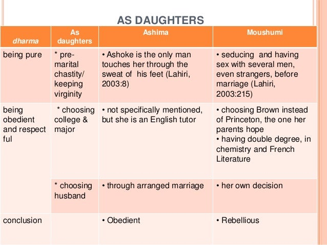 AS DAUGHTERS dharma As daughters Ashima Moushumi being pure * pre- marital chastity/ keeping virginity • Ashoke is the onl...