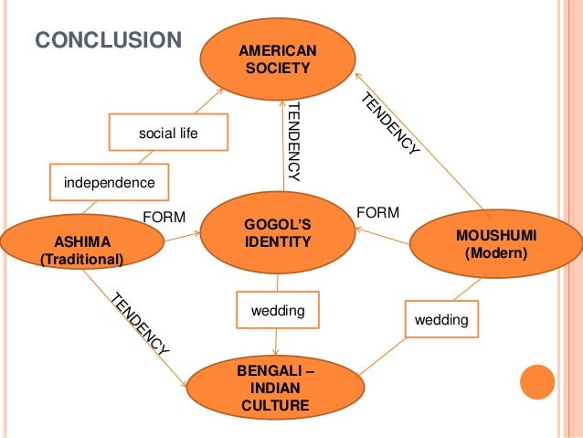 CONCLUSION GOGOL'S IDENTITY MOUSHUMI (Modern) ASHIMA (Traditional) BENGALI – INDIAN CULTURE AMERICAN SOCIETY FORM FORM ind...
