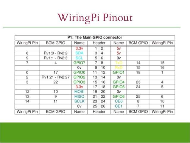wiringpi on raspberry pi b 2 wiring diagrams u2022 rh syiah co wiringpi raspberry pi 2 wiringpi raspberry pi 3 python