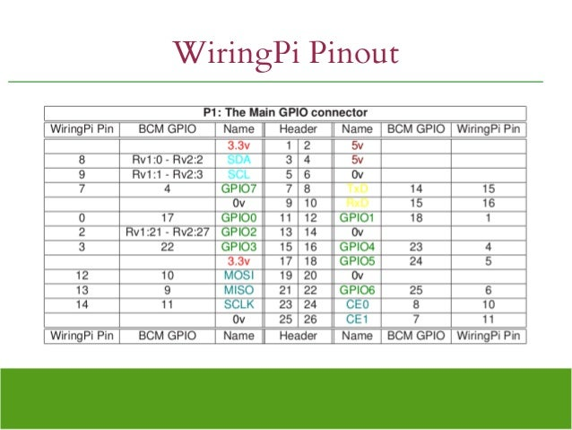 Marvelous Wiringpi Pin Diagram Basic Electronics Wiring Diagram Wiring Digital Resources Anistprontobusorg