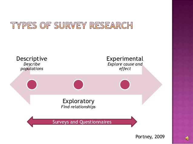 exploring survey research 3 13 with audio