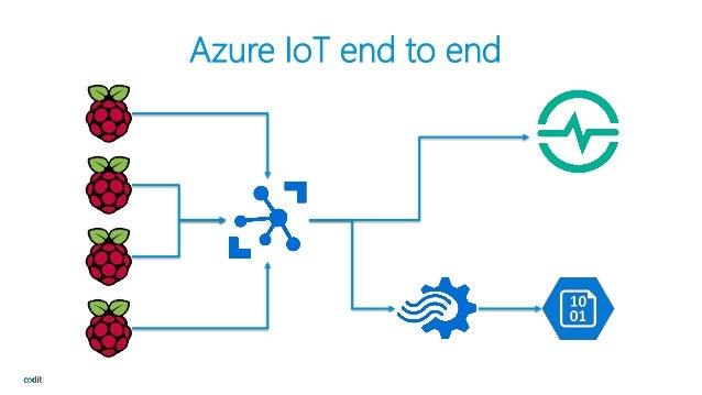 Exploring the Azure IoT Ecosystem