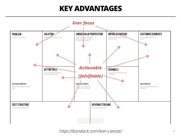 KEY ADVANTAGES 12https://leanstack.com/lean-canvas/ User focus Actionable (falsifiable)