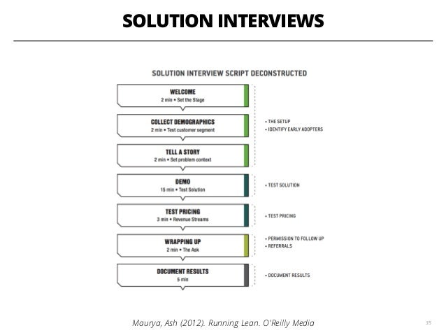 SOLUTION INTERVIEWS 35Maurya, Ash (2012). Running Lean. O'Reilly Media