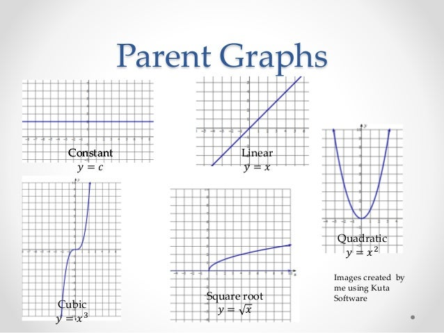Exploring transformations and parent graphs – Quadratic Transformations Worksheet