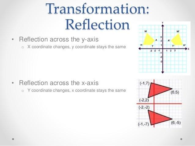 Exploring transformations and parent graphs – Graphing Transformations Worksheet