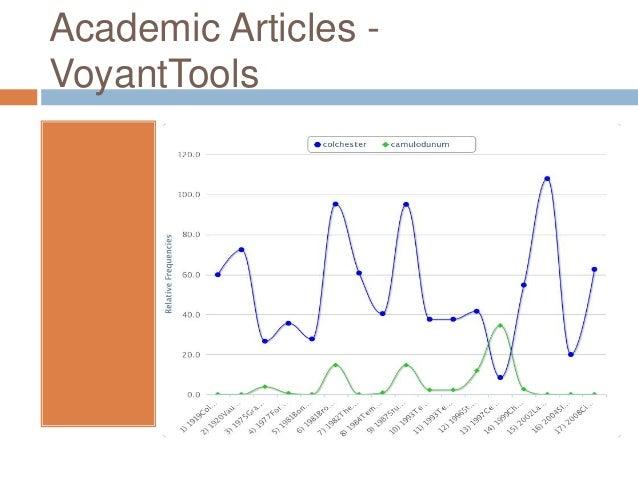 Academic Articles VoyantTools