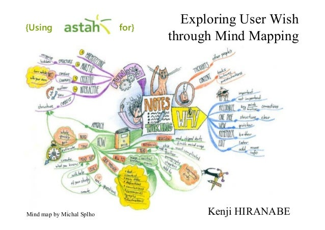 Exploring User Wishthrough Mind MappingKenji HIRANABEMind map by Michal Splho{Using for}
